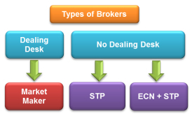 Broker No Dealing Desk vs Market Maker